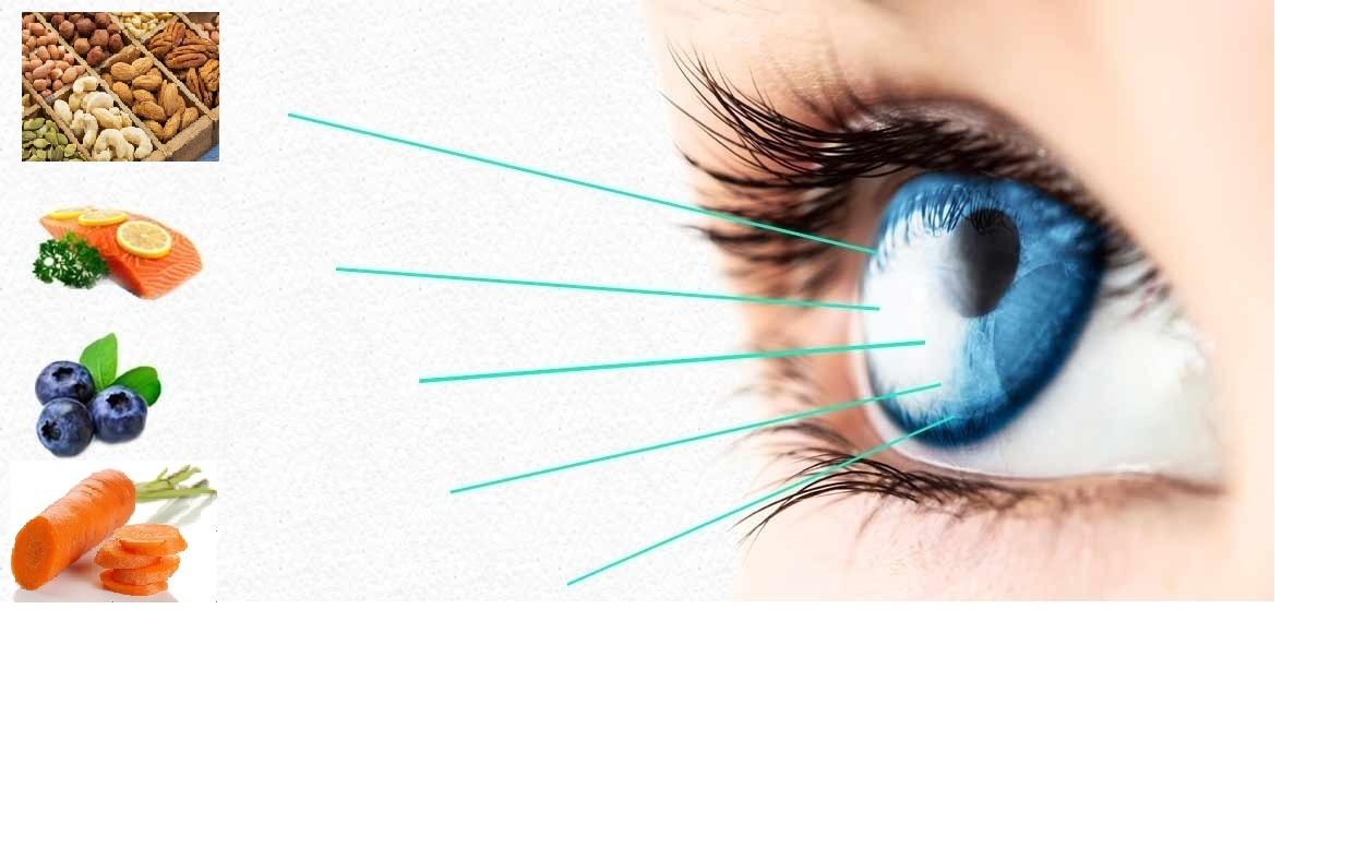პროდუქტები, რომლებიც თვალის დაავადებებს აგაცილებთ!