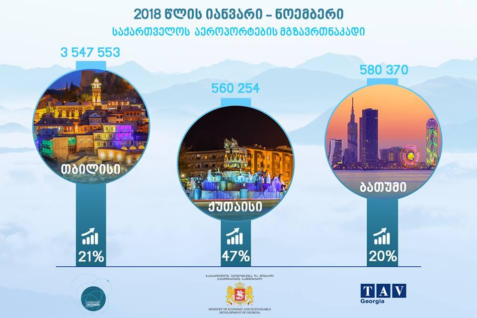 2018 წლის 11 თვის მონაცემებით საქართველოს საერთაშორისო აეროპორტებში მგზავრთნაკადი 23% გაიზარდა