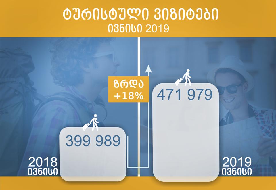საქართველოში ტურისტული ვიზიტების რაოდენობა ივნისში 18%-ით გაიზარდა